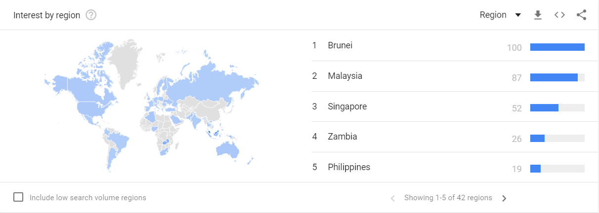 Countries Interested Tongkat Ali Longjack